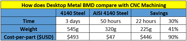 How Desktop Metal compares against CNC for Build-Rite