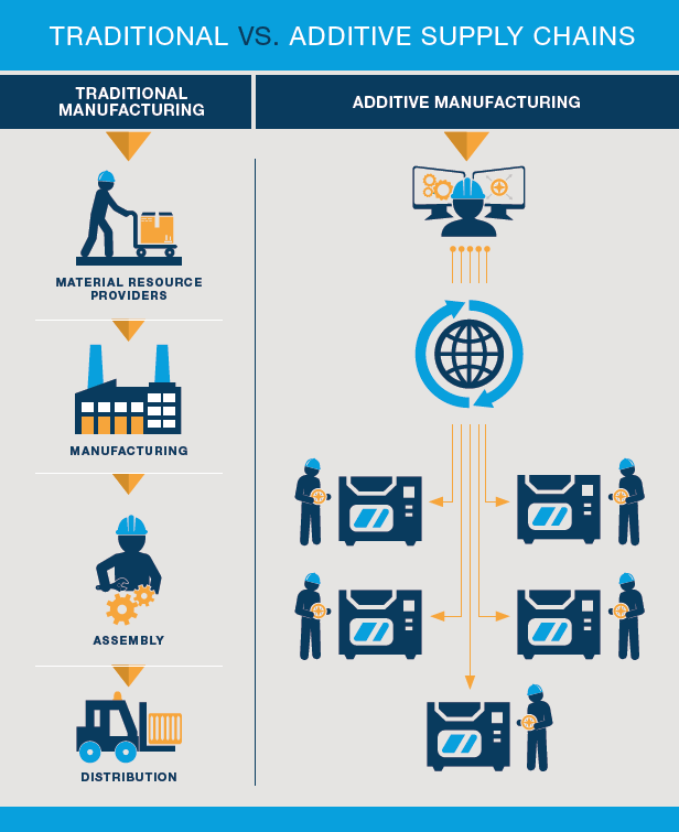Business Considerations   Traditional vs Additive Manufacturing