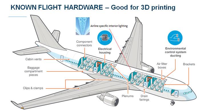 Các bộ phận của máy bay được in 3D hiện nay