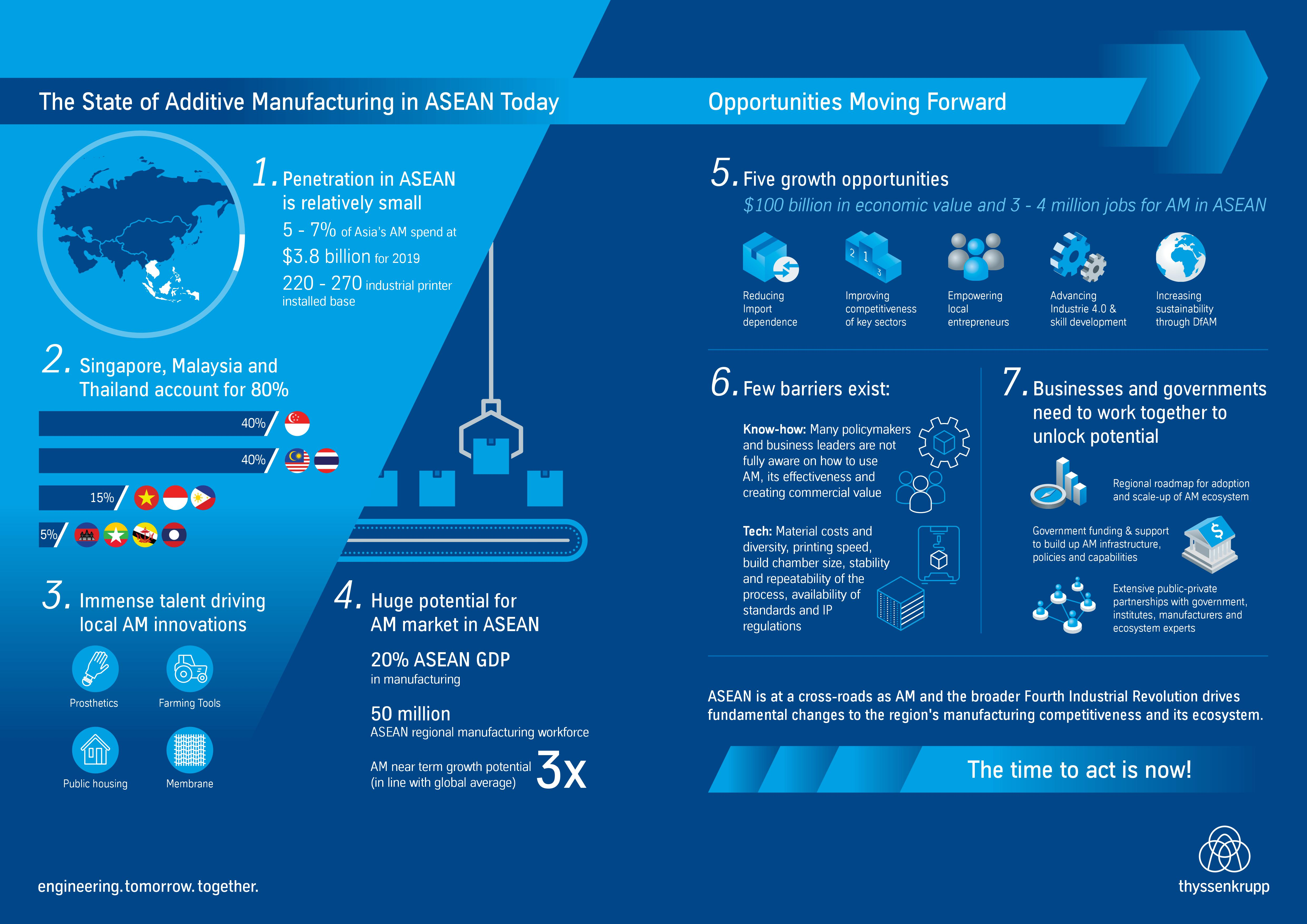 "Key highlights of ""The State of Additive Manufacturing in ASEAN today"" white paper"