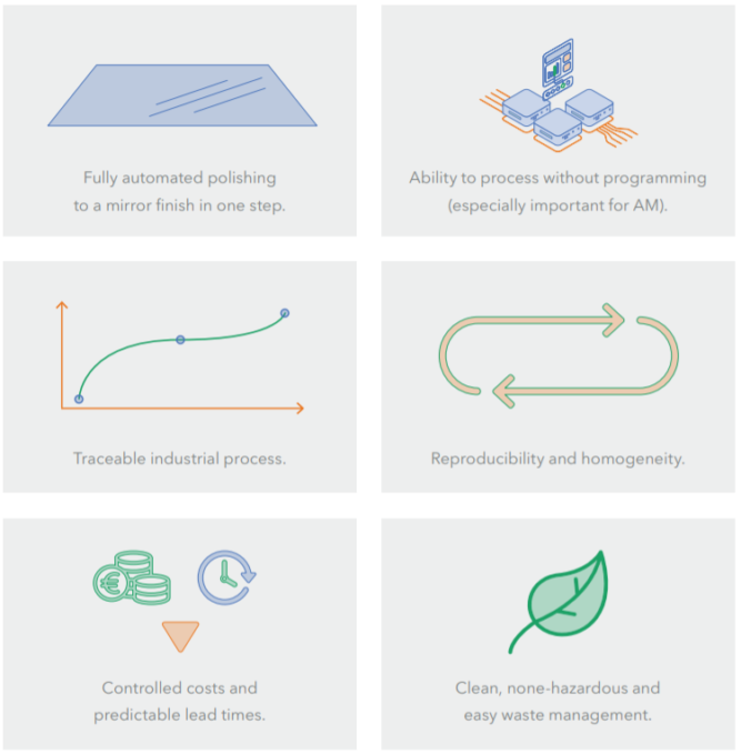 dlyte process and production benefits